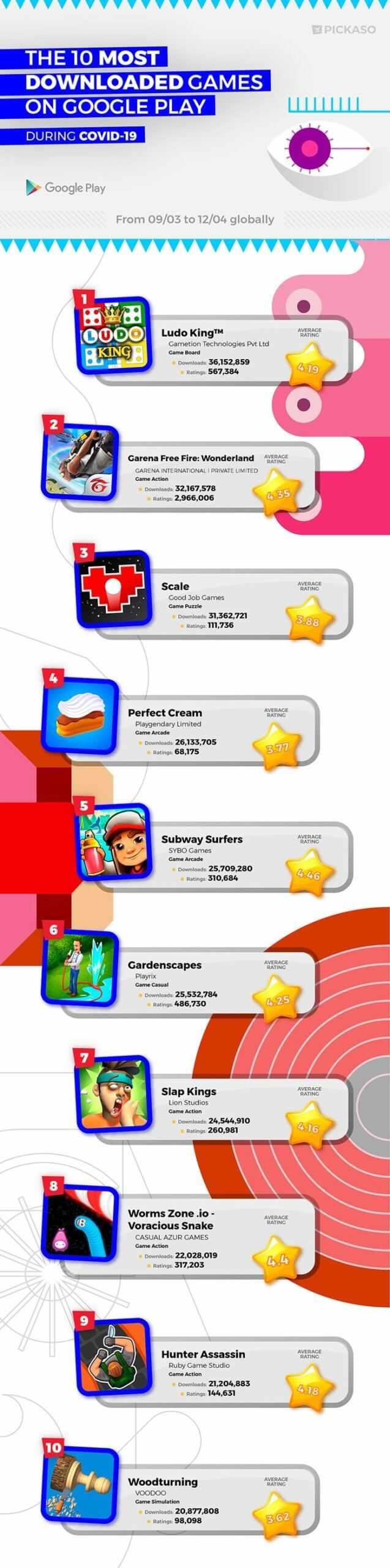 Популярные игры для смартфонов