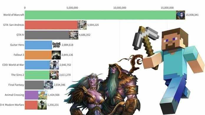 Самые популярные игры